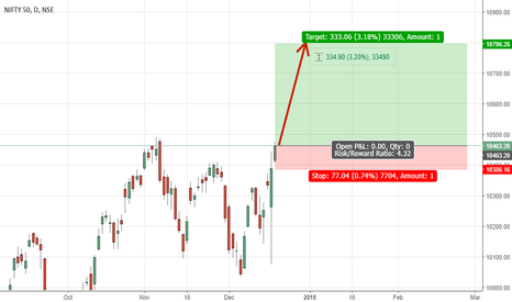 NIFTY: Nifty may touch 10800 this expiry.