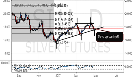 SI1!: Silver Jan-May 2016 repeating .... wait for the big move
