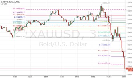 XAUUSD: GOLD   3MIN