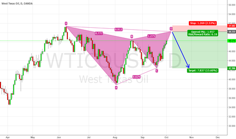 WTICOUSD: XTIUSD (WestTexas Oil) forming a potential Bearish Gartley