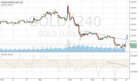 GOLD: CCI Trend