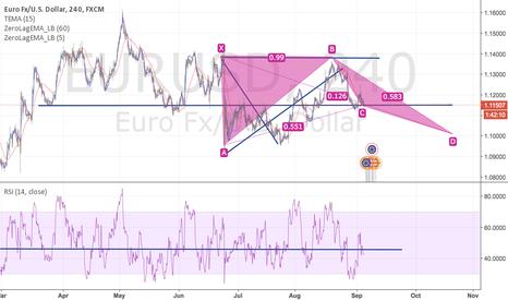 EURUSD: EURUSD testing for a downtrend.