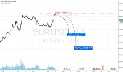 EURUSD: EURUSD SHORT 1.06050