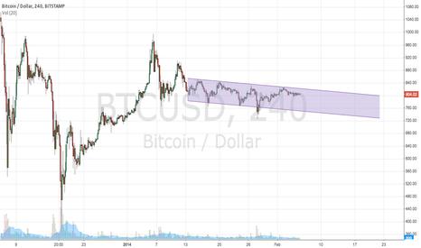 BTCUSD: Bitcoin Bearish Regression Channel