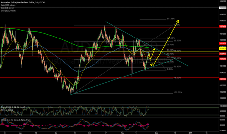 AUDNZD: AUDNZD - Wait for Retrace and Long