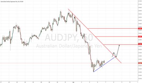 AUDJPY: AUDJPY Potential Long Signal Update