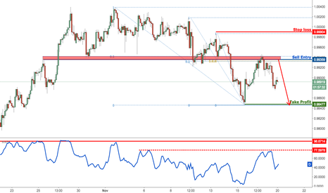 USDCHF: USDCHF dropping perfectly towards our profit target,bearish