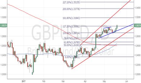 GBPUSD: GBP/USD needs to close above 1.30