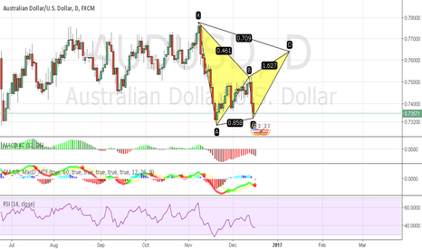 AUDUSD: Bear Bat (Setup) long and short