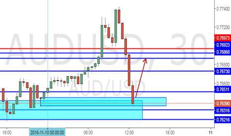 AUDUSD: Trade ideas on AudUsd
