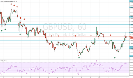 GBPUSD: Round Numbers