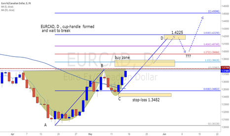 EURCAD: EURCAD, D , cup-handle  formed  and wait to break