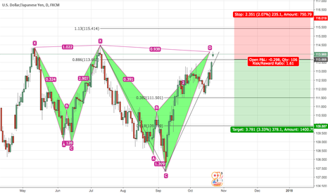 USDJPY: USDJPY Shark Pattern at Previous Structure