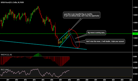 GBPUSD: big move is coming soon