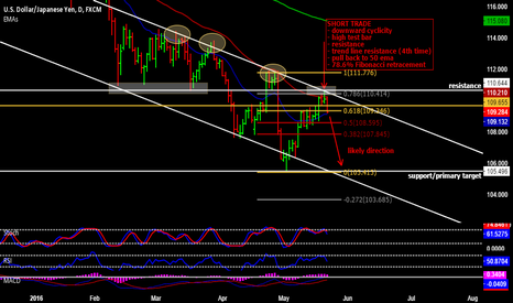 USDJPY: USD/JPY short trade taken