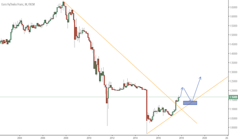 EURCHF: Is the long looking good in the future?