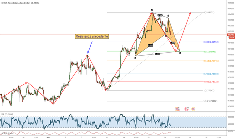 GBPCAD: Bat Pattern: Long di continuazione trend su GBPCAD