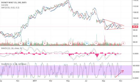DIS: Reaching end of bearish trend, noticeable bullish divergence