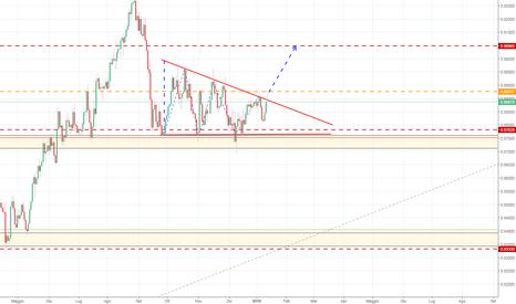 EURGBP: EURGBP: Possibile triangolo rialzista?