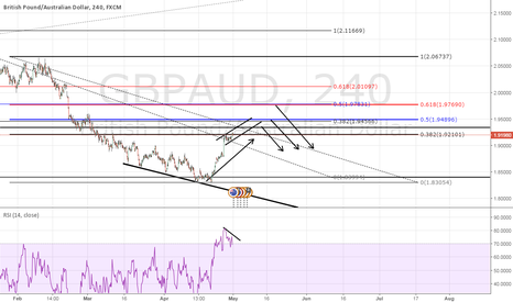 GBPAUD: GBPAUD - SETUP ON SHORT ON FIBS