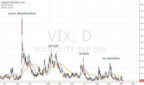 VIX: View of the Vix and past risk events