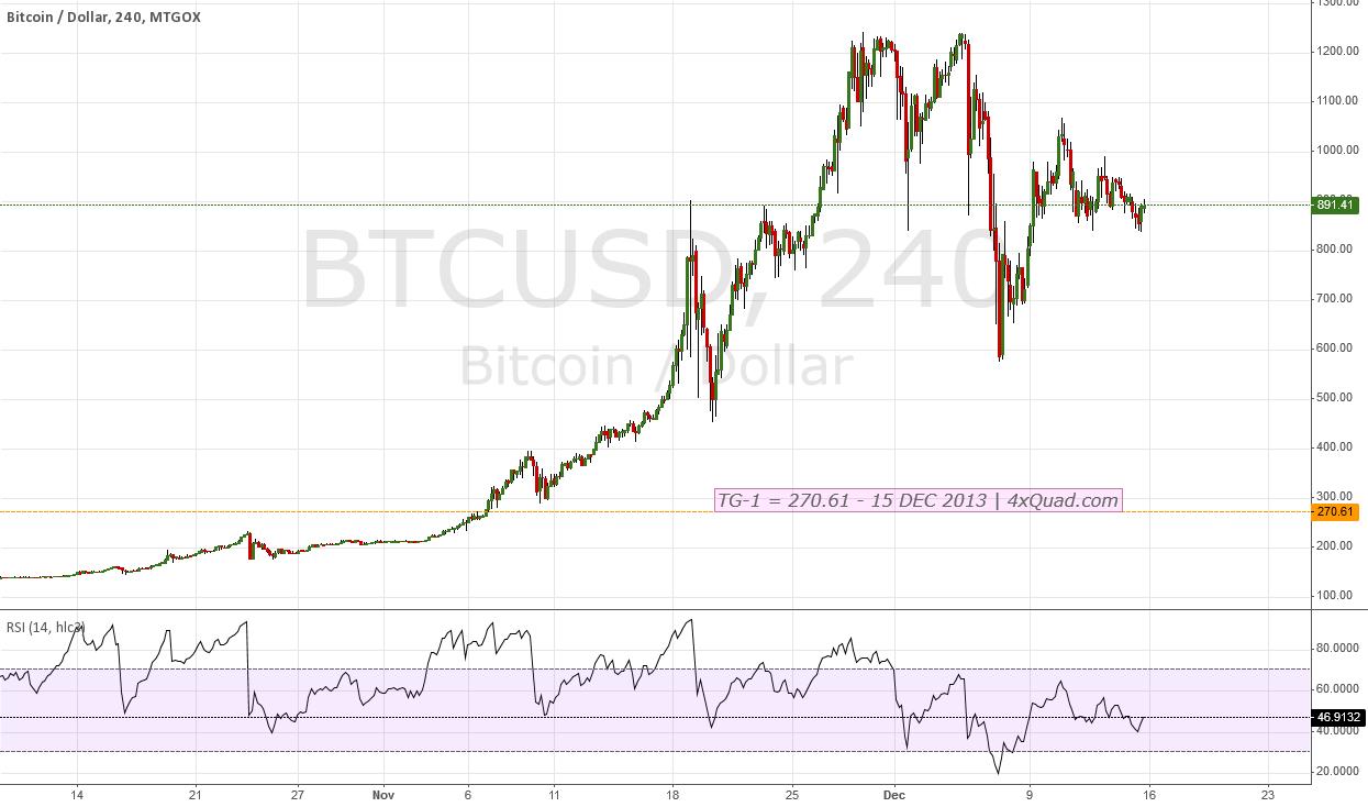 BTCUSD - #bitcoin - Target = 270.61