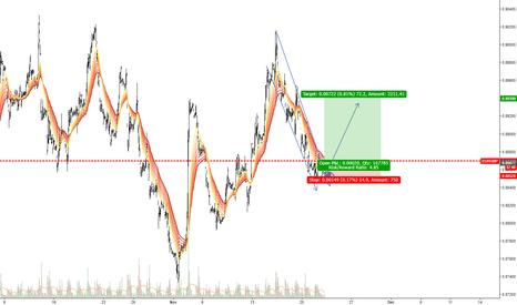 EURGBP: EUR/GBP (1H)