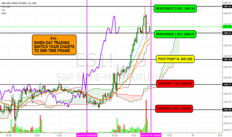 ES1!: ES- Day Trading With Pivot Point Strategy