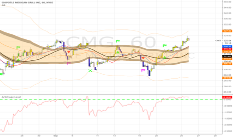 CMG: Still Long CMG for 315.00 PT: 397.64 in the next 68 day