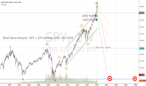 SPY: Does history repeat itself?