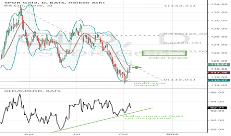 GLD: Long GLD till End of Year