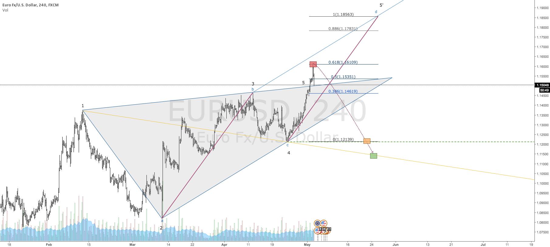 $EURUSD | Bearish Wolfe Wave | Eyeing 1.12139