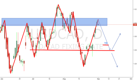 USDCAD: Daily chart short