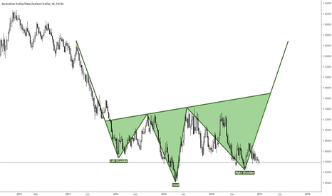 AUDNZD: Head and shoulders on AUD NZD confluences
