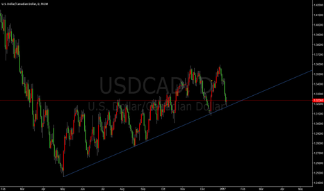 USDCAD: WARMING:USDCAD IS CLOSING THE SUPPORT LINE