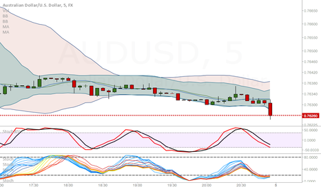 AUDUSD: One touch finished TEST