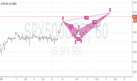 SPX500USD: SPX-500 Bear Bat Crab Pattern