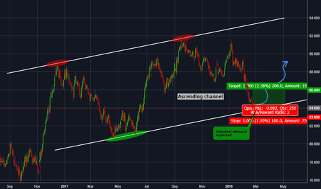 CADJPY: CADJPY Potential rebound expected around 84.00