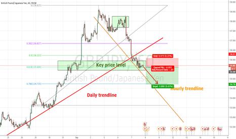 GBPJPY: gbpusd trendline breakout