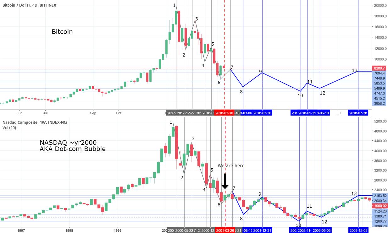 Uncanny Bitcoin forecasts based on Dot-com Bubble