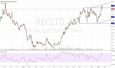 RECLTD: REC Rectangle Top Reversal