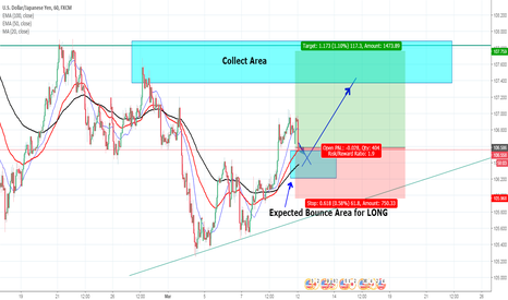 USDJPY: USD/JPY Looking for a bounce for LONG