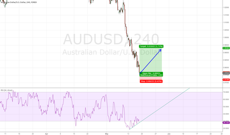 AUDUSD: AUD/USD Long entry 0.9760 and stop 0.9720 Take Profit 0.9930