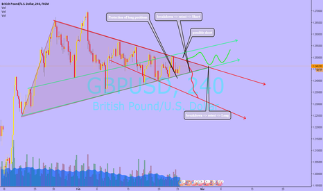 GBPUSD: Long or short? Triangle