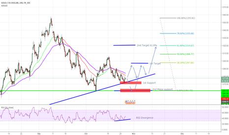 XAUUSD: GOLD - Buy opportunity