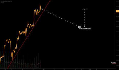 USOIL: Time to sell some WTI barrels.