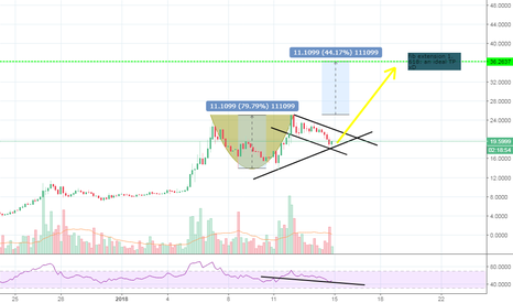 BNBUSDT: BNB - Binance coin: with a cup and handle pattern.