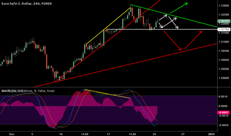 EURUSD: Possibilities before the market closed again for New Year