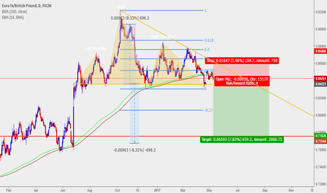 EURGBP: Head and Shoulders reversal complete