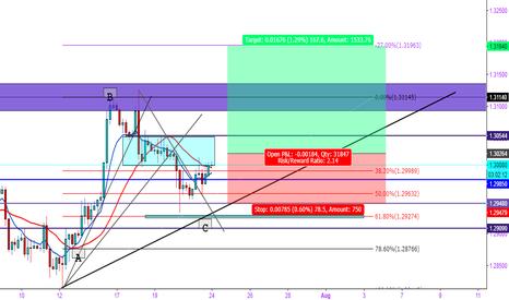 GBPUSD: GBP/USD Longs